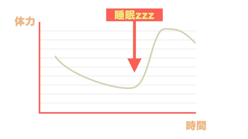 睡眠で体力回復